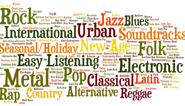 A word cloud of popular music genres such as rock, rap, jazz, etc.